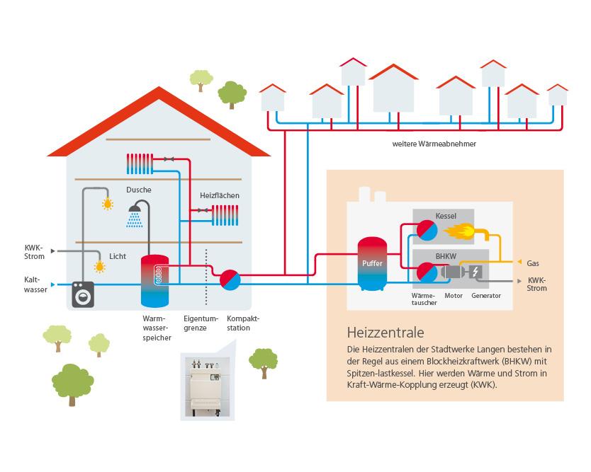 """Stadtwerke Langen - Infografik """"So kommt die Wärme zu Ihnen ins Haus"""""""
